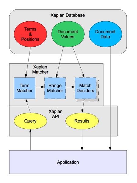 Xapian Search Architecture